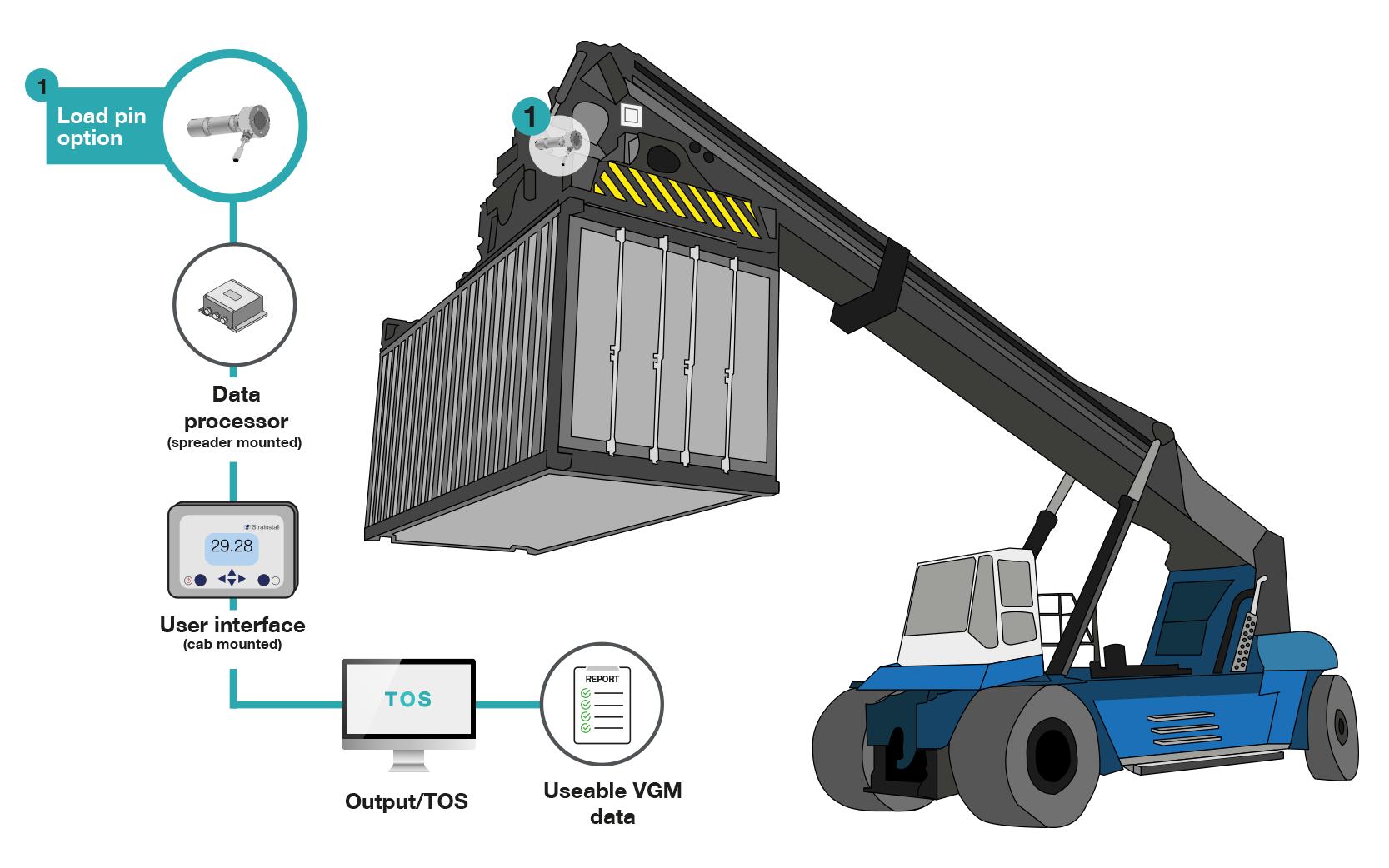 Strainstall | CWS™ reachstacker configuration